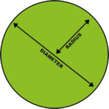 measuring a circle